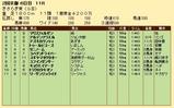 第25S:02月3週 きさらぎ賞 成績