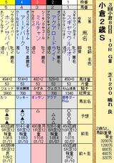 第19S:09月2週 小倉2歳S