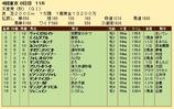 第20S:11月1週 天皇賞秋 成績