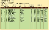 第24S:12月4週 名古屋グランプリ 成績