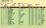 第29S:10月4週 JBCC 成績