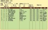 第17S:02月1週 TCK女王盃 成績