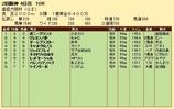 第33S:4月1週 産経大阪杯 成績