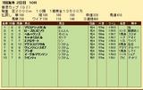 第34S:12月2週 香港カップ 成績