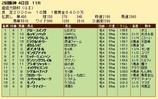第24S:04月1週 産経大阪杯 成績