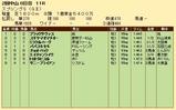 第20S:03月4週 スプリングS 成績