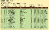 第34S:06月3週 エプソムC 成績