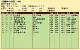 第23S:03月4週 阪神大賞典 成績