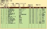 第28S:06月5週 宝塚記念 成績