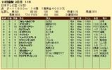 第29S:09月4週 日本テレビ盃 成績