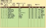 第33S:07月1週 ラジオNIKKEI賞 成績