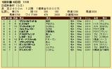 第35S:01月3週 日経新春杯 成績