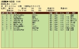第26S:04月2週 阪神牝馬S 成績