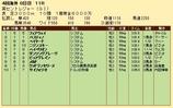 第22S:09月2週 英セントレジャー 成績