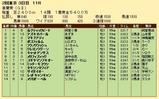 第24S:05月1週 青葉賞 成績