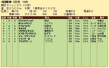第32S:09月3週 朝日CC 成績