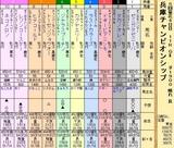 第33S:05月1週 兵庫CS