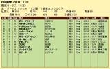 第18S:05月4週 関東オークス 成績