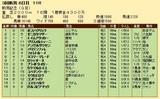 第31S:09月1週 新潟記念 成績