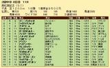第33S:03月5週 高松宮記念 成績