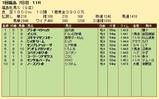 第29S:04月4週 福島牝馬S 成績