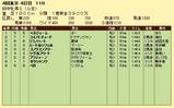 第19S:10月3週 府中牝馬S 成績