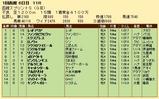 第35S:07月1週 函館スプリントS 成績