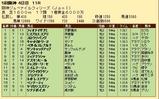 第32S:12月3週 阪神JF 成績