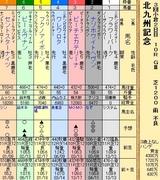 第24S:08月3週 北九州記念