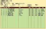 第26S:04月1週 産経大阪杯 成績