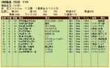 第20S:11月3週 福島記念 成績