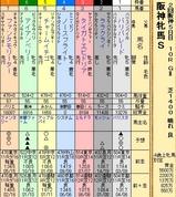 第33S:4月2週 阪神牝馬S