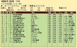 第36S:01月2週 TCK女王盃 成績