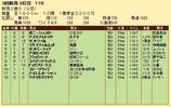 第21S:09月2週 新潟2歳S 成績