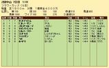 第26S:03月4週 フラワーカップ 成績