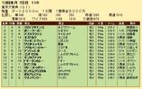 第24S:12月5週 東京大賞典 成績