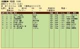第21S:04月3週 マイラーズC 成績