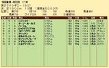 第25S:05月2週 英2000ギニー 成績