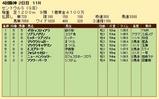 第22S:09月3週 セントウルS 成績