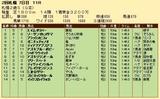 第26S:10月1週 札幌2歳S 成績