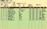 第30S:12月5週 ラジオNIKKEI杯2歳S 成績