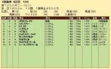 第21S:05月1週 英1000ギニー 成績