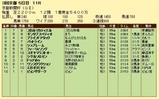 第17S:05月2週 京都新聞杯 成績