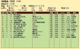 第26S:11月3週 福島記念 成績