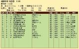 第33S:12月4週 愛知杯 成績