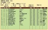 第23S:12月2週 中日新聞杯 成績