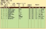第35S:02月1週 東京新聞杯 成績