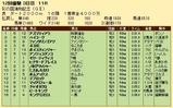 第31S:11月3週 彩の国浦和記念 成績