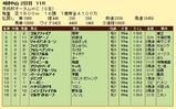 第17S:09月3週 京成杯オータムHC 成績