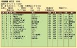 第26S:07月1週 函館スプリントS 成績